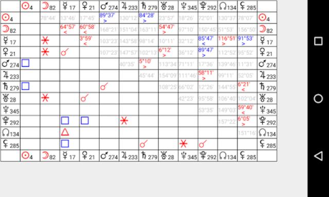 Astrological Charts screenshot 6