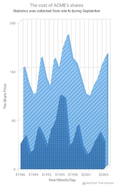 AnyChart Android Chart Demo screenshot 1