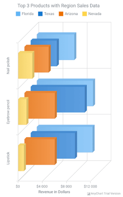 AnyChart Android Chart Demo screenshot 3
