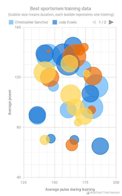 AnyChart Android Chart Demo screenshot 6