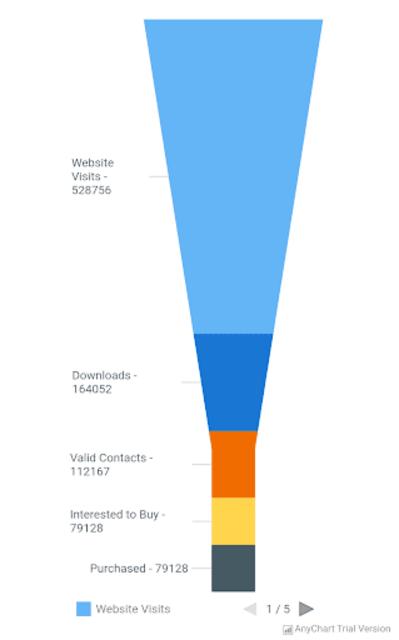 AnyChart Android Chart Demo screenshot 8