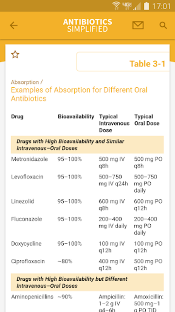 Antibiotics Simplified screenshot 3