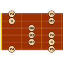 Icon for DG Guitar Scales