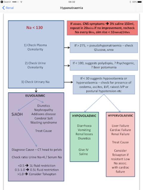 iCU Notes - a free Critical Care Medicine resource screenshot 3