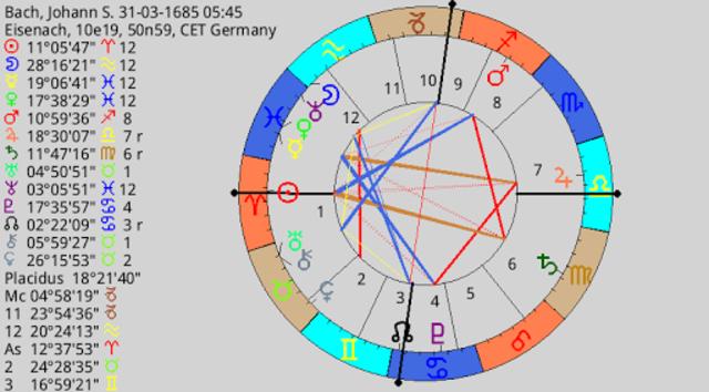 Planetdance Astrology screenshot 4