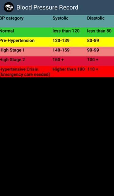 Keep Blood Pressure Record screenshot 1