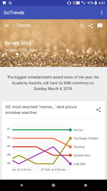 GoTrends - Google Trends screenshot 2