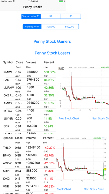 Penny Stocks -Gainers & Losers screenshot 6