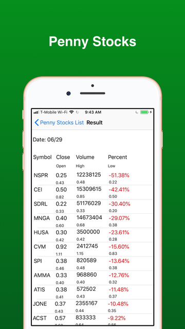 Penny Stocks -Gainers & Losers screenshot 5