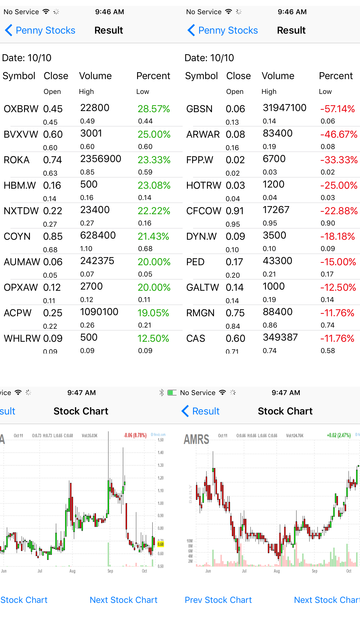 Penny Stocks -Gainers & Losers screenshot 7