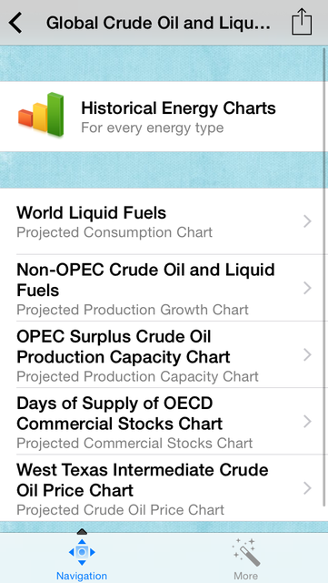 Oil and Gas Monthly Energy Price Forecasts screenshot 2
