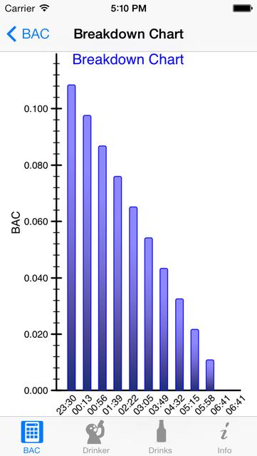 iBAC Calculator screenshot 4